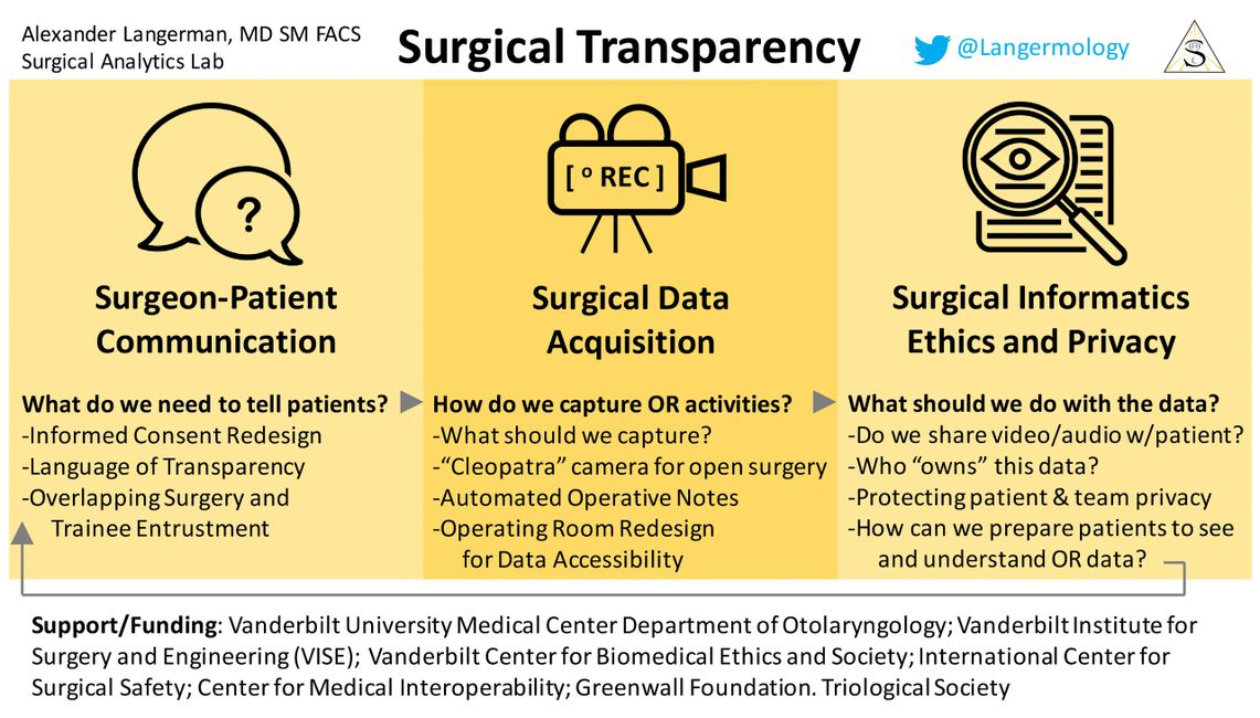 Surgical transparency alexander langerman ethics communication data informatics privacy surgery