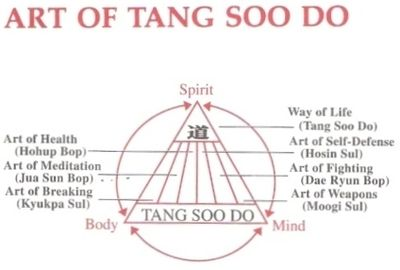 Illustration of the Mind-Body-Spirit concept of Tang Soo Do.