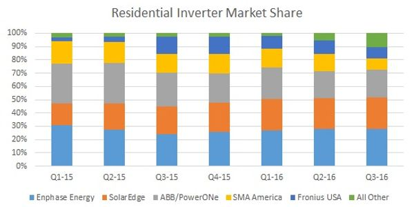residential inverter market share