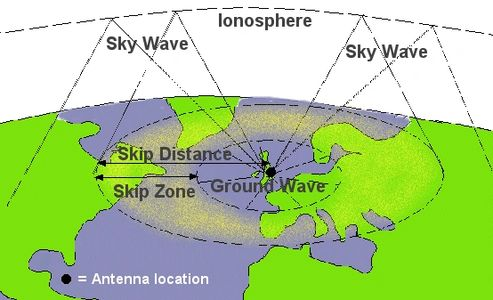 Example of how radio waves travel