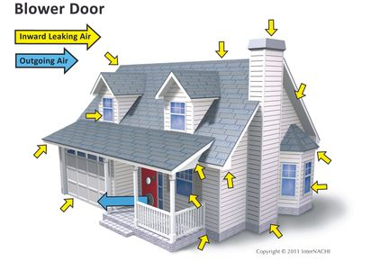 info graphic of an energy audit of a home