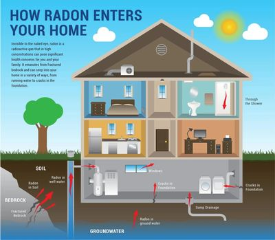 EPA GUIDE TO RADON