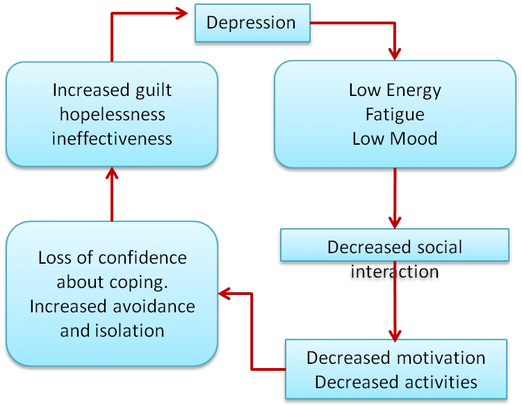 The Vicious Cycle of Depression