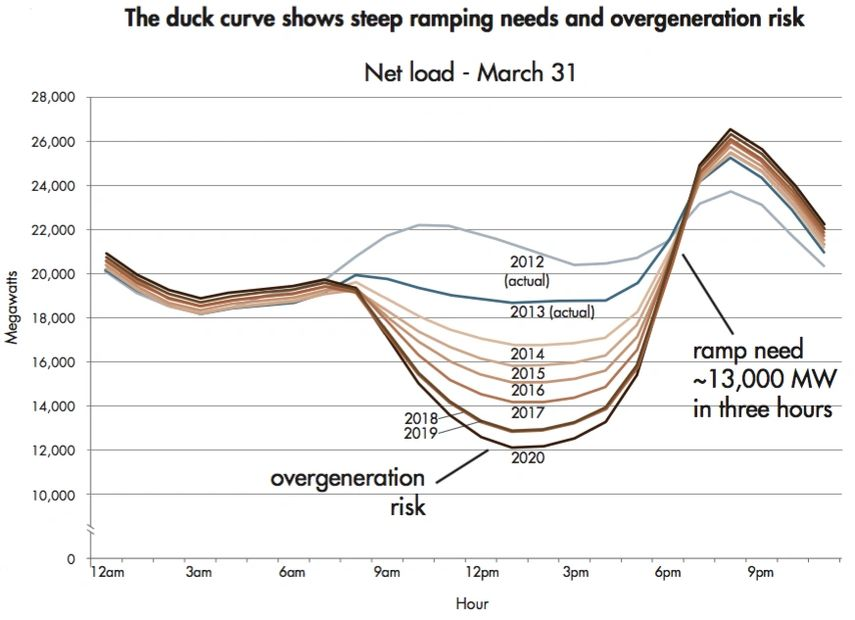 Duck Curve CAISO