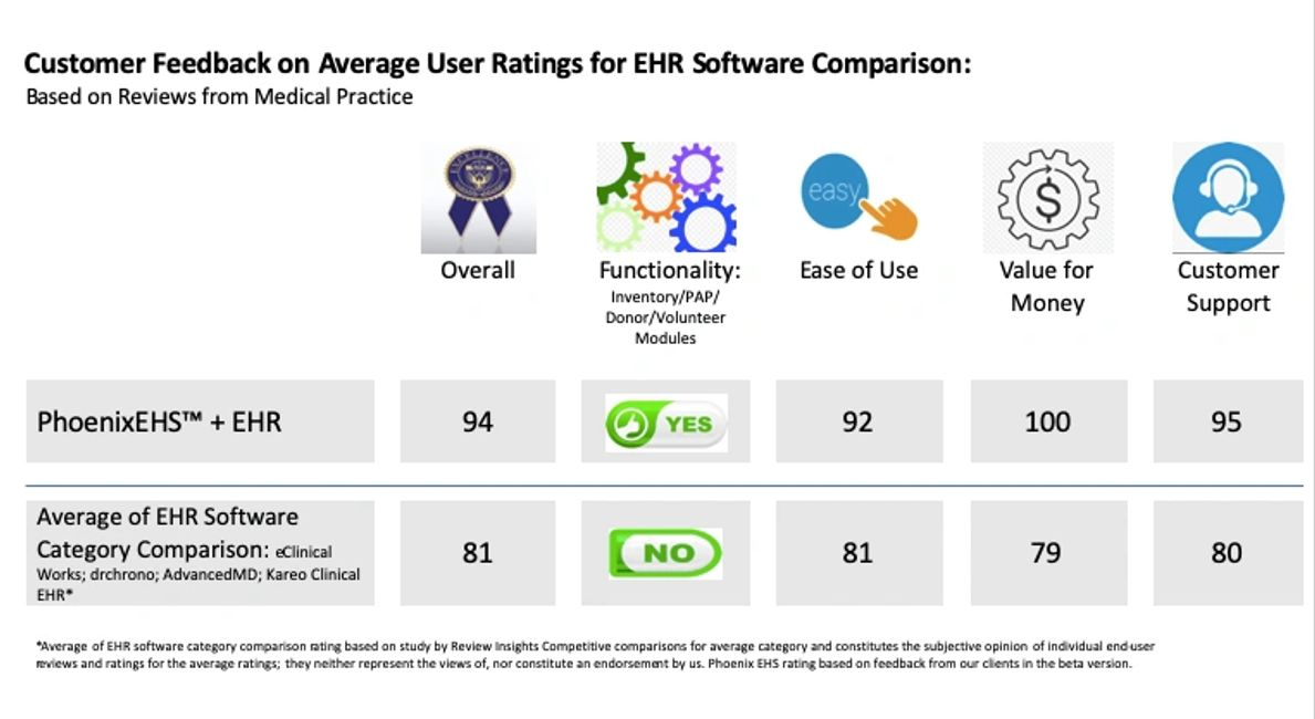EHR comparisons, electronic medical record comparisons, Clearing house and and patient eligibility, EHR, Claim Adjudication Software, clearing house software, medical billers, medical billing companies, easy medical claim submission software, Clearing house, patient eligibility, EHR, Claim Adjudication Software, clearing house software, medical billers, medical billing companies, easy medical claim submission software, PAP Software, patient assistance program software, 340B recovery