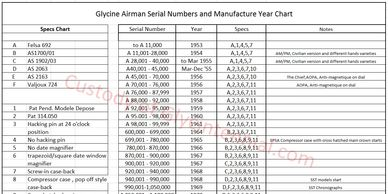Glycine Airman serial numbers and manufacture years