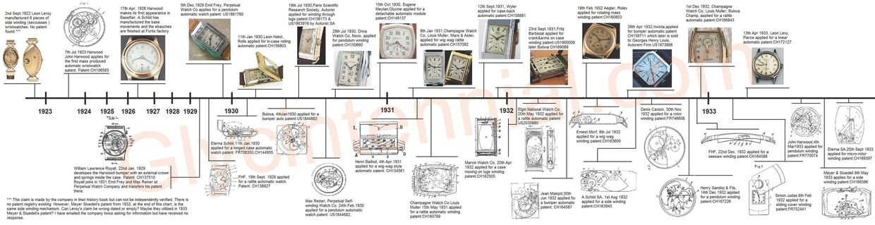 Early Automatic watches timeline