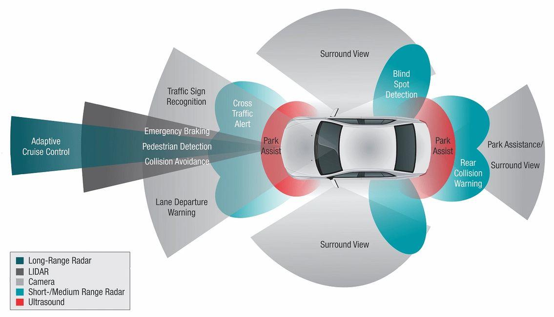 ADAS, Advanced driver-assistance systems