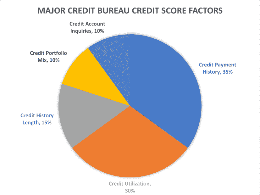 5 Laws of Credit SYSTEM that positively impact the 5 Factors Affecting Your Credit Score