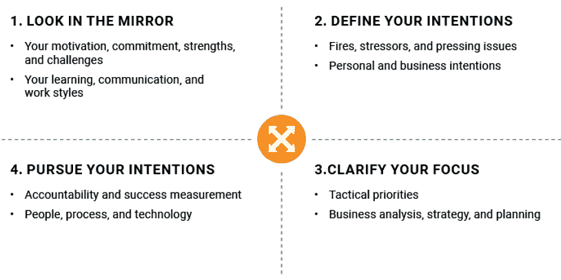 4 quadrants: 1. Look in the mirror 2. Define your intentions 3. Clarify your focus 4. Pursue your in