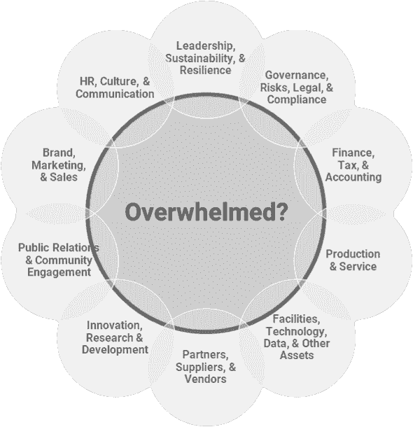 "A bubble with ""overwhelmed?"" written inside surrounded by smaller bubbles"