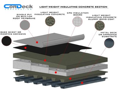 Lightweight Insulating Concrete Roof Deck System Section by Layer
