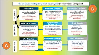 Executive Advantage Blueprint for Smart People Management - boost results while developing managers.