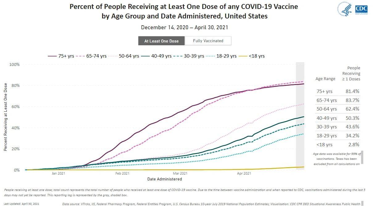 美国人口不同年龄层已经接受至少一剂疫苗的比例