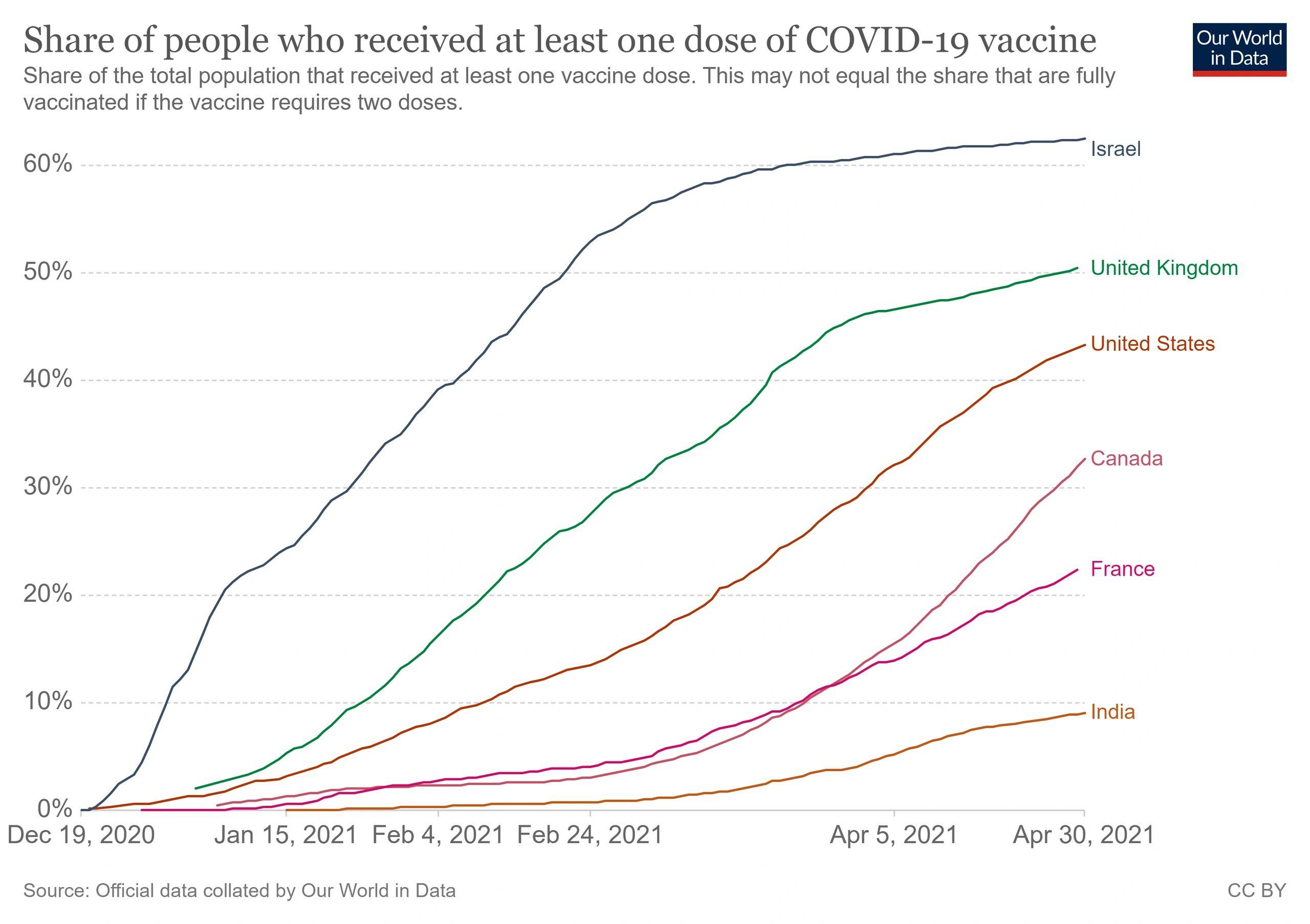 疫苗注射四个月后,美国的疫情怎样了?
