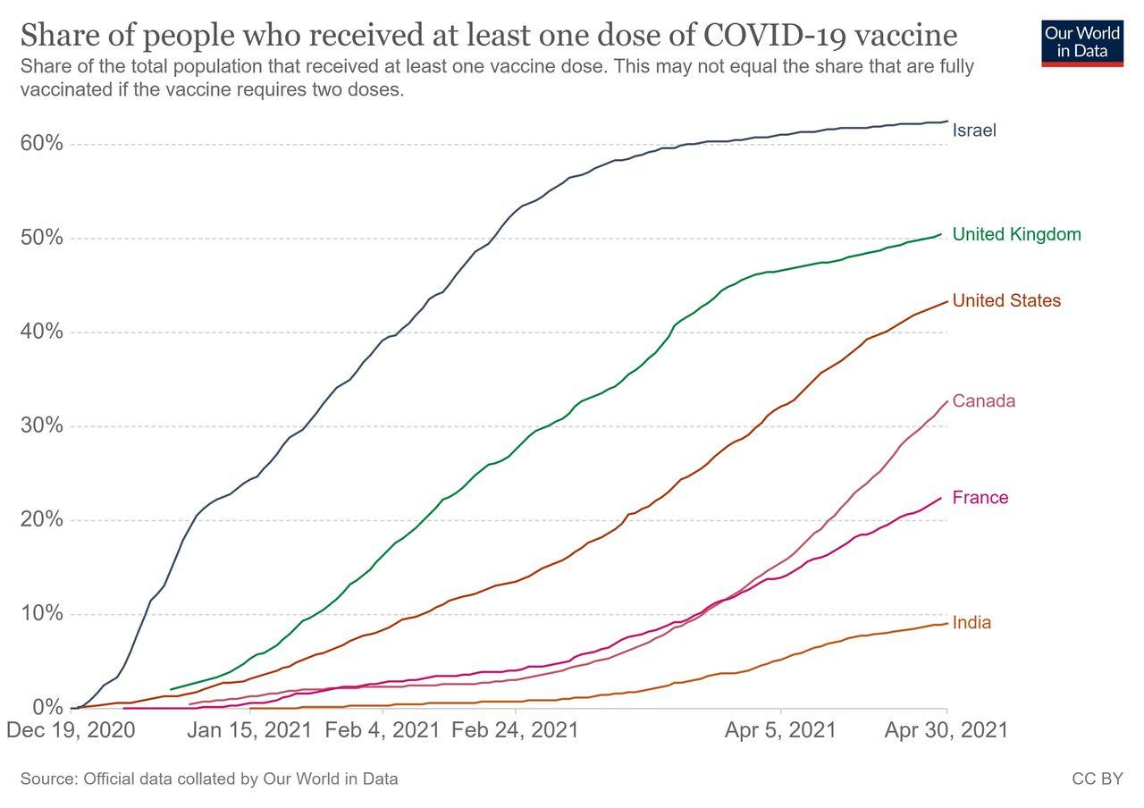 全球主要疫情国家疫苗接种率排名