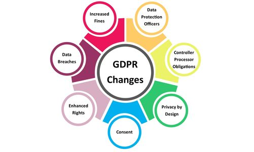 Summary of important GDPR changes