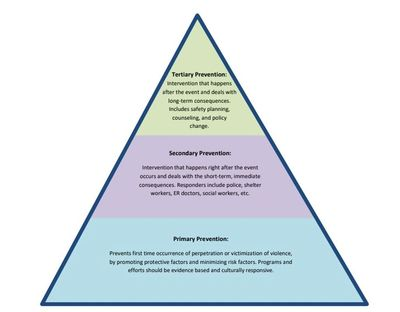 Pyramid explaining prevention