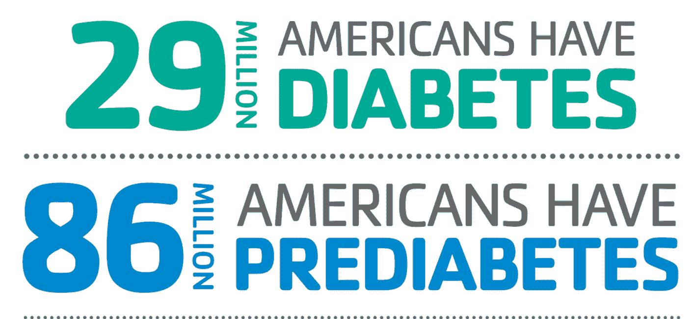 29 Million Americans have diabetes. 86 Million Americans have prediabetes.  90% don't even know it.