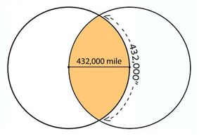 The 432,000 measure of the Sun's radius, & of the Radius-Vesica Piscis. (Image by Lori Tompkins)