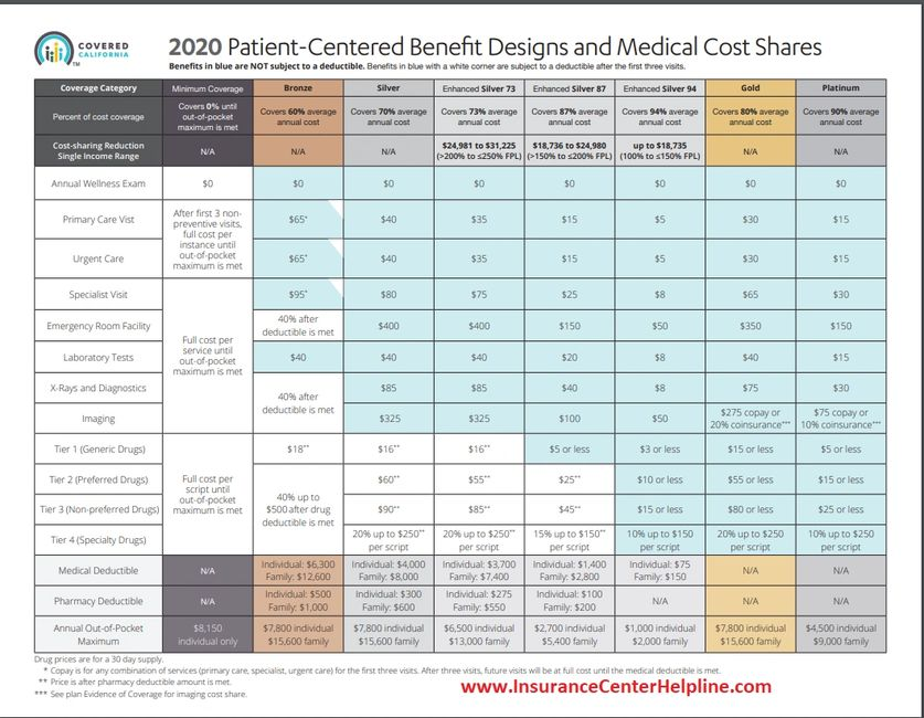 2020 health insurance plans medical cost shares patient centered benefit designs coveredca agent