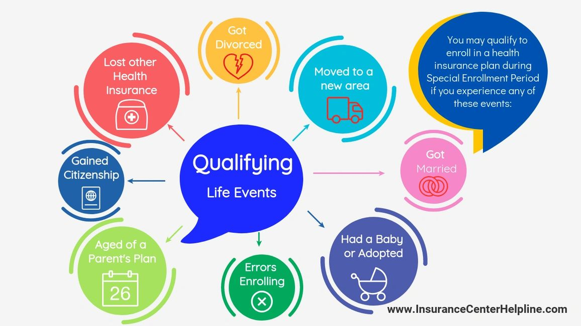 qualifying life events  buy health insurance during special enrollment coveredca obamacare medical