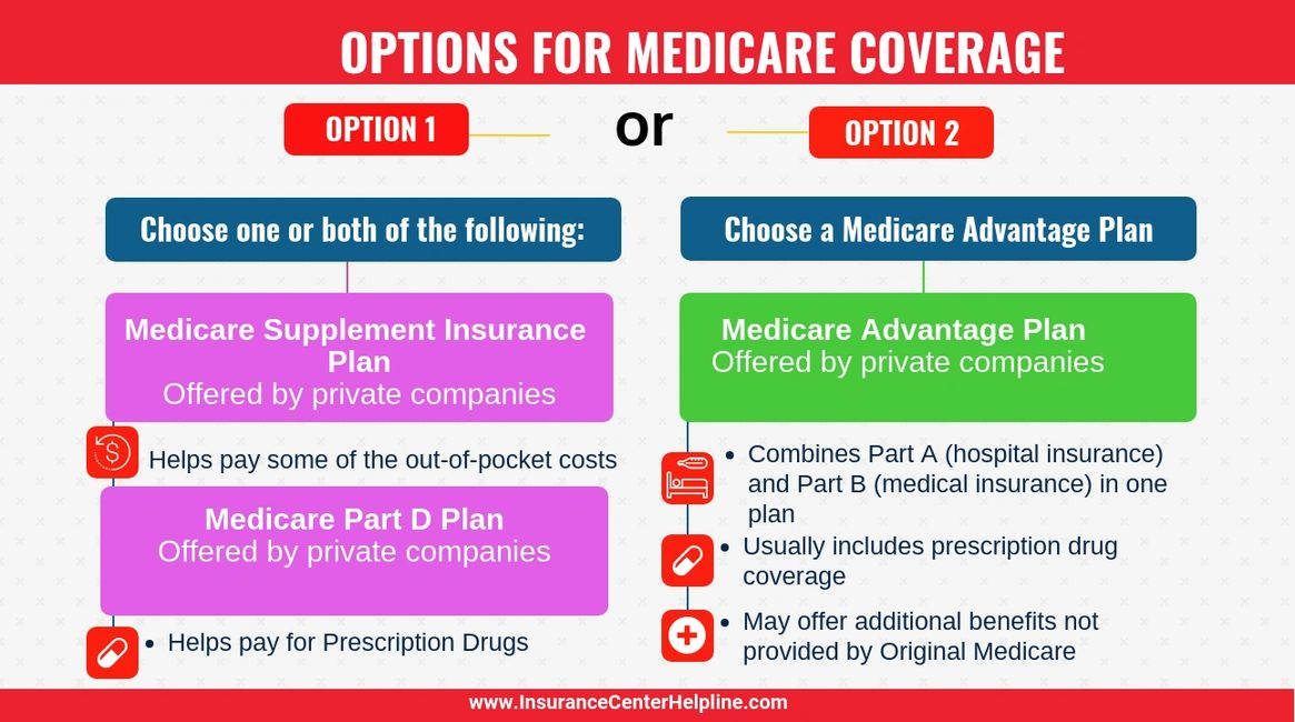 Medicare options -medicare advantage, medicare supplement insurance, part d, part c, part a, part b