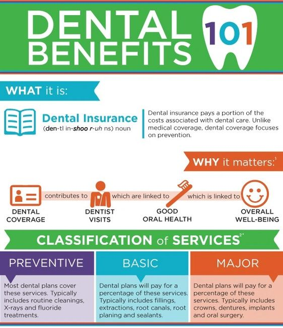 dental insurance, understand dental, delta, dentist, crown cleaning insurance agent invisalign cover