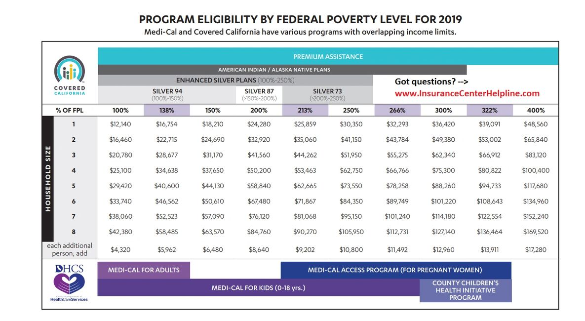PROGRAM ELIGIBILITY BY FEDERAL POVERTY LEVEL  2019 FPL INCOME CHART Medi-Cal Covered California