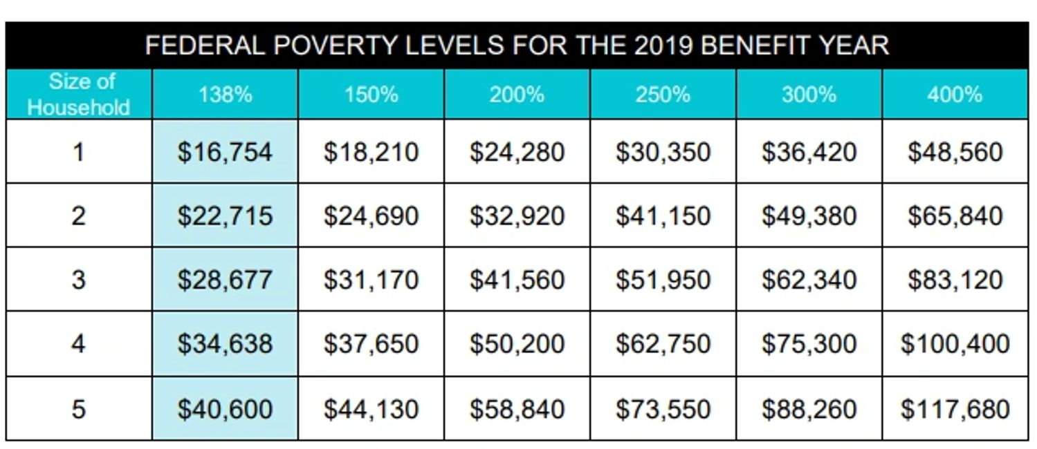 2019 Federal Poverty Guidlines -income limits for Medi-Cal and CoveredCa - eligibility (subsidy)