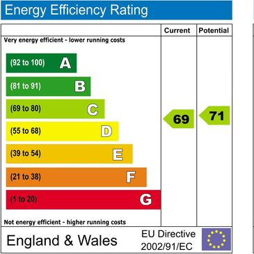 Energy performance rating efficiency running cost saving money LED lighting England Wales EPC rating