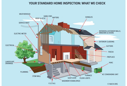 Your Standard home inspection: What we check.