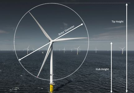 Offshore Wind Turbine Parameters