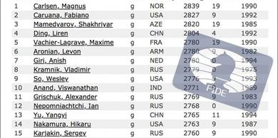 Last FIDE Ratings: Carlsen 12 Points Ahead Of Caruana