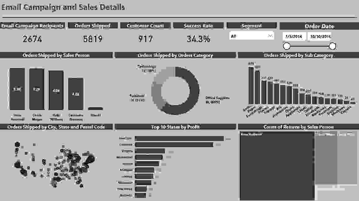 Power BI Sample Report on Email Campaigns and Sales  Data