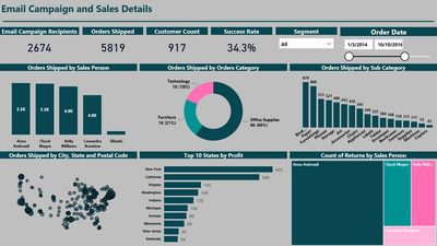 Power BI Report Sample on Email Campaign & Sales Data