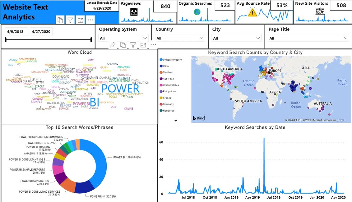 Page in our Google Analytics in Power BI Report