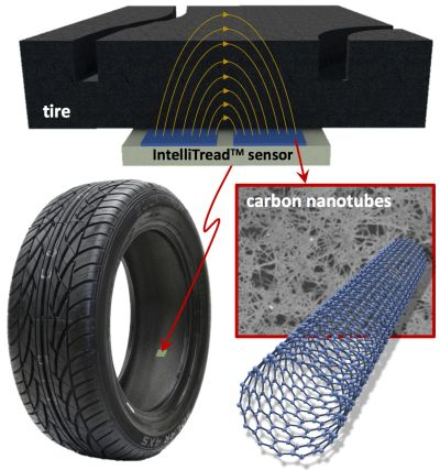 Tyre monitor system