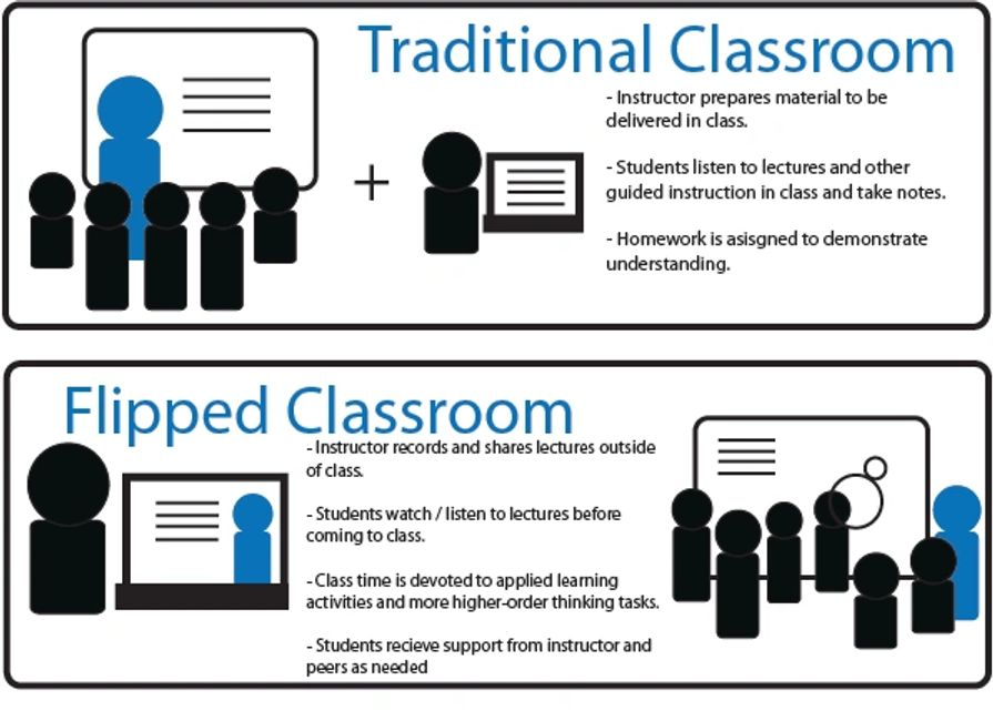 flipped classroom instructor online learning lectures applied homework back to school