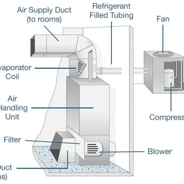 What is an air handler and compressor?