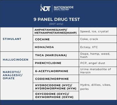 DOT Drug Testing Panels