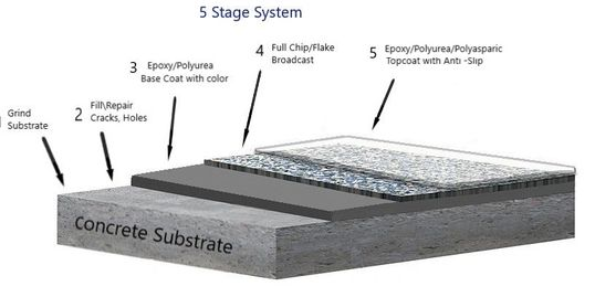 5 STAGE EPOXY FLAKE SYSTEMS