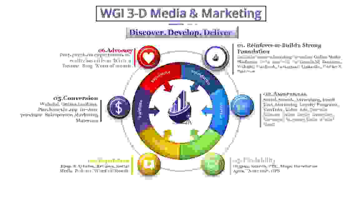 Use the tools of WGI 3D Media to capture customers in every stage of the Customer Journey