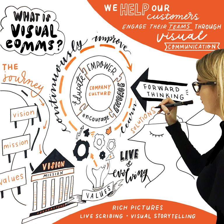 At Scribble Inc we help our customers engage their teams through visual communication.