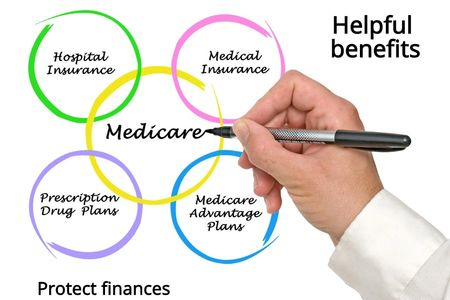 Medicare-Health-Plans-control-treatment-expenses-give-peace-mind