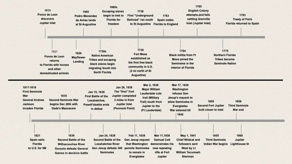 Image of the historical timeline of the Loxahatchee Battlefield starting in 1513 through 1860.