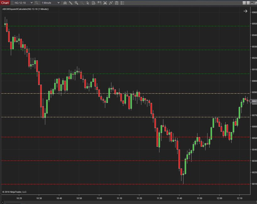 The square 9 indicator for NinjaTrader in Forex Futures and Cryptocurrency markets with ABC123TRADER