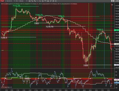 Futures and forex