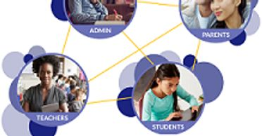 Connecting school administrators, teachers, students and parents in the same online ecosystem.