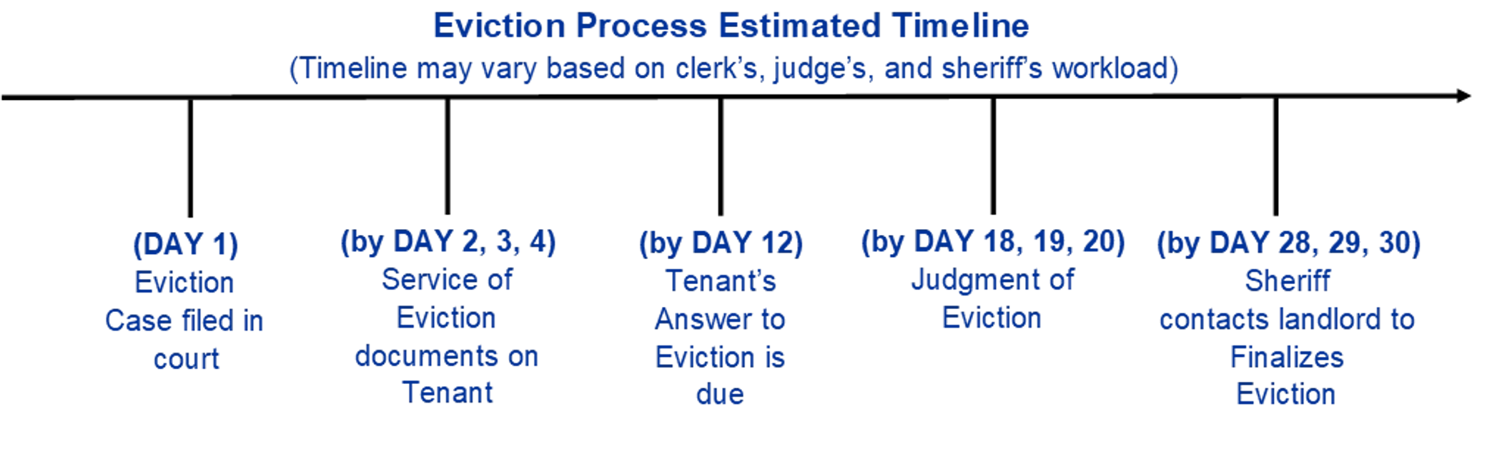 Eviction Process Timeline